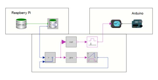 SystemModeler OPCUA Arduino map