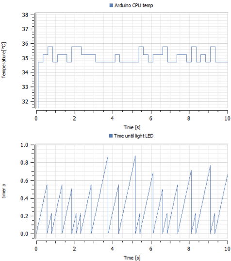 SystemModeler OPCUA Arduino temperature and timing