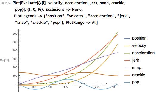 "Plot[Evaluate[{x[t], velocity, acceleration, jerk, snap, crackle,         pop}], {t, 0, Pi}, Exclusions -> None,     PlotLegends -> {""position"", ""velocity"", ""acceleration"", ""jerk"",         ""snap"", ""crackle"", ""pop""}, PlotRange -> All]"
