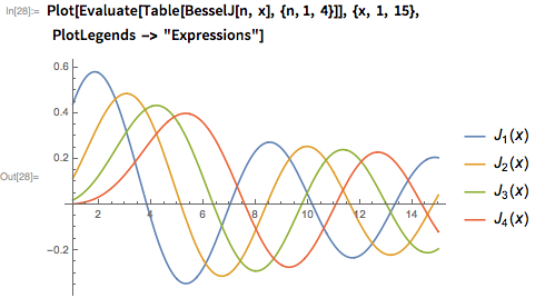 "Plot[Evaluate[Table[BesselJ[n, x], {n, 1, 4}]], {x, 1, 15},     PlotLegends -> ""Expressions""]"