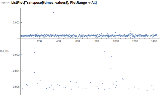 ListPlot[Transpose[{times, values}], PlotRange -> All]