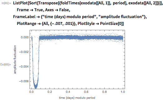 "ListPlot[Sort[   Transpose[{foldTimes[exodata[[All, 1]], period],      exodata[[All, 2]]}]], Frame -> True, Axes -> False,  FrameLabel -> {""time (days) modulo period"", ""amplitude fluctuation""},   PlotRange -> {All, {-.007, .001}}, PlotStyle -> PointSize[0]]"