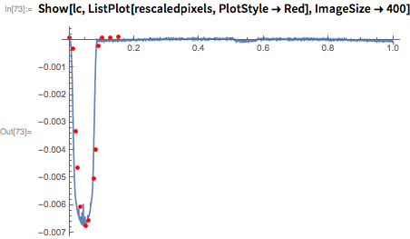 Show[lc, ListPlot[rescaledpixels, PlotStyle -> Red], ImageSize -> 400]