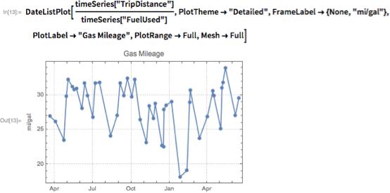 """DateListPlot[timeSeries[""""TripDistance""""]/timeSeries[""""FuelUsed""""],   PlotTheme -> """"Detailed"""", FrameLabel -> {None, """"mi/gal""""},   PlotLabel -> """"Gas Mileage"""", PlotRange -> Full, Mesh -> Full]"""