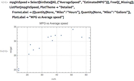 "mpgVsSpeed =    Select[binData[[All, {""AverageSpeed"", ""EstimatedMPG""}]],     FreeQ[_Missing]]; ListPlot[mpgVsSpeed, PlotTheme -> ""Detailed"",   FrameLabel -> {Quantity[None, ""Miles""/""Hours""],     Quantity[None, ""Miles""/""Gallons""]},   PlotLabel -> ""MPG vs Average speed""]"
