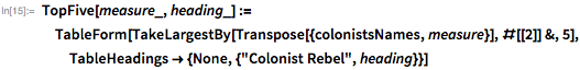 "TopFive[measure_, heading_] :=   TableForm[   TakeLargestBy[Transpose[{colonistsNames, measure}], #[[2]] &, 5],    TableHeadings -> {None, {""Colonist Rebel"", heading}}]"