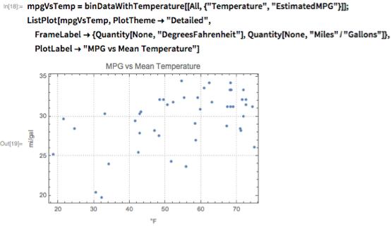 "mpgVsTemp =    binDataWithTemperature[[All, {""Temperature"", ""EstimatedMPG""}]]; ListPlot[mpgVsTemp, PlotTheme -> ""Detailed"",   FrameLabel -> {Quantity[None, ""DegreesFahrenheit""],     Quantity[None, ""Miles""/""Gallons""]},   PlotLabel -> ""MPG vs Mean Temperature""]"
