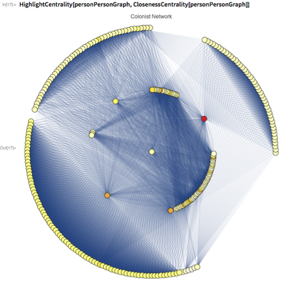 HighlightCentrality[personPersonGraph,   ClosenessCentrality[personPersonGraph]]