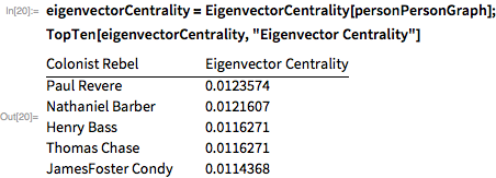 "eigenvectorCentrality = EigenvectorCentrality[personPersonGraph]; TopTen[eigenvectorCentrality, ""Eigenvector Centrality""]"