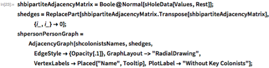 "shbipartiteAdjacencyMatrix = Boole@Normal[sHoleData[Values, Rest]]; shedges =    ReplacePart[    shbipartiteAdjacencyMatrix.Transpose[      shbipartiteAdjacencyMatrix], {i_, i_} -> 0]; shpersonPersonGraph =   AdjacencyGraph[shcolonistsNames, shedges,    EdgeStyle -> {Opacity[.1]}, GraphLayout -> ""RadialDrawing"",     VertexLabels -> Placed[""Name"", Tooltip],     PlotLabel -> ""Without Key Colonists""];"