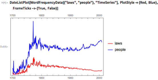 "DateListPlot[WordFrequencyData[{""laws"", ""people""}, ""TimeSeries""],   PlotStyle -> {Red, Blue}, FrameTicks -> {True, False}]"