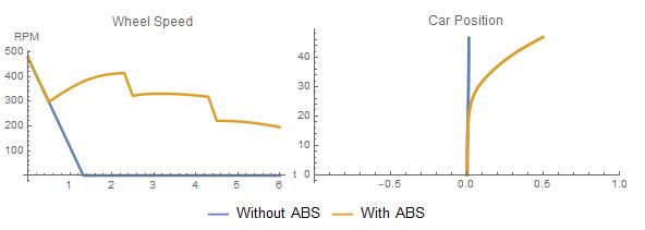 FMI comparison graph