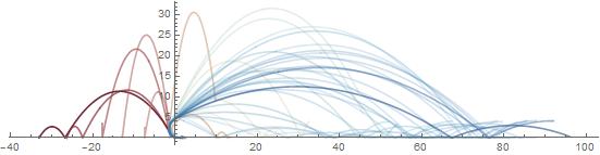 Trebuchet graph