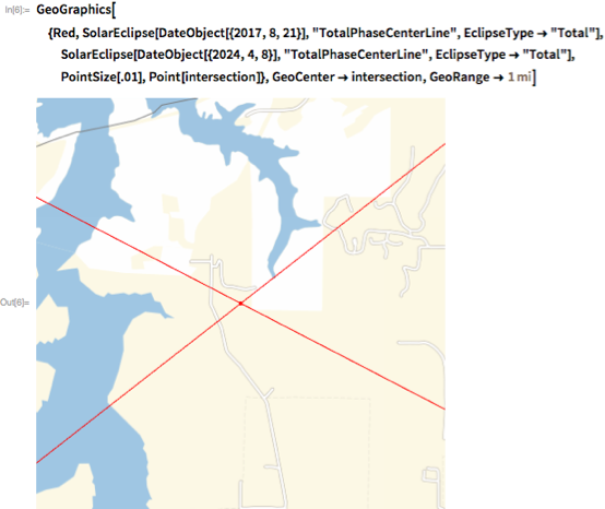 "GeoGraphics[{Red,    SolarEclipse[DateObject[{2017, 8, 21}], ""TotalPhaseCenterLine"",     EclipseType -> ""Total""],    SolarEclipse[DateObject[{2024, 4, 8}], ""TotalPhaseCenterLine"",     EclipseType -> ""Total""], PointSize[.01], Point[intersection]},   GeoCenter -> intersection, GeoRange -> Quantity[1, ""Miles""]]"