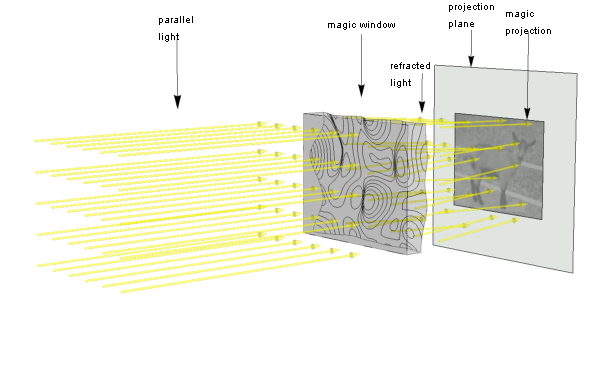 Magic window optics sketch