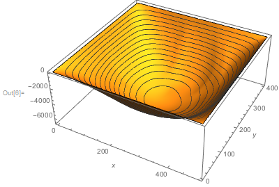 Plot3D[Evaluate[ndsGoat[x, y]], {x, 1, w}, {y, 1, h},               MeshFunctions -> {#3 &}, PlotPoints -> 80,   AxesLabel -> {x, y}]