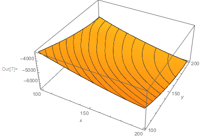 Plot3D[Evaluate[ndsGoat[x, y]], {x, 100, 200}, {y, 100, 200},                MeshFunctions -> {#3 &}, PlotPoints -> 80,   AxesLabel -> {x, y}]