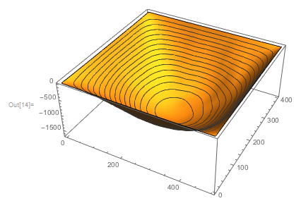 With[{lx = w, ly = h},   Plot3D[Evaluate[goatPoissonApprox[x, y]], {x, 1, lx}, {y, 1, ly},    MeshFunctions -> {#3 &}]]