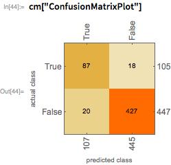 "cm[""ConfusionMatrixPlot""]"