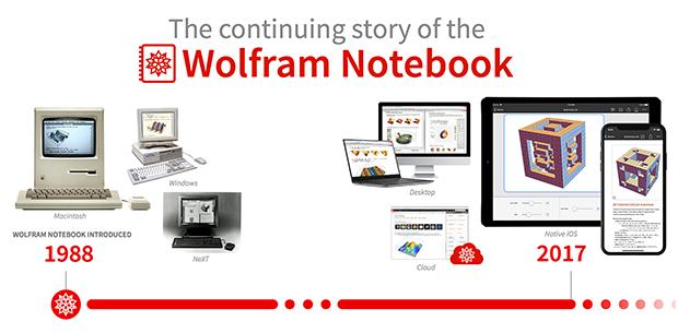 Wolfram Notebooks timeline
