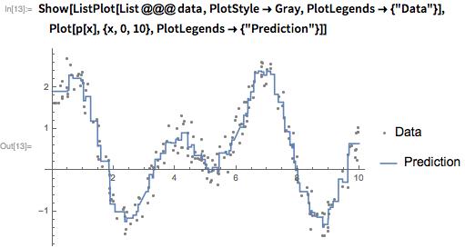 Show[ListPlot[List @@@ data, PlotStyle -> Gray, PlotLegends -> {
