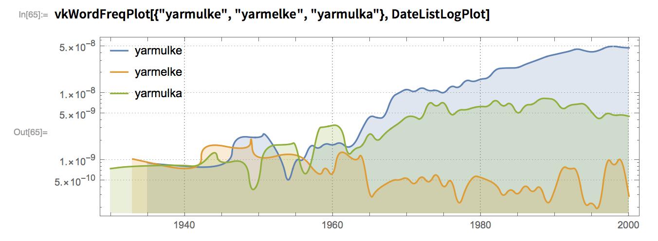 """vkWordFreqPlot[{""""yarmulke"""", """"yarmelke"""", """"yarmulka""""}, DateListLogPlot]"""
