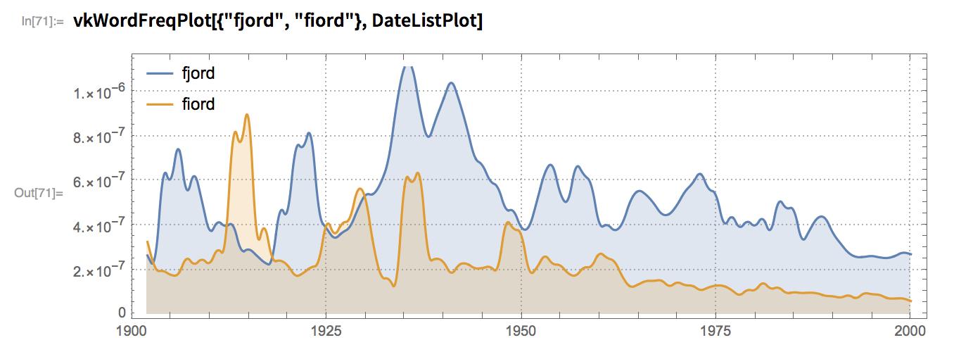 """vkWordFreqPlot[{""""fjord"""", """"fiord""""}, DateListPlot]"""