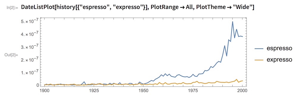 "DateListPlot[history[{""espresso"", ""expresso""}], PlotRange -> All,   PlotTheme -> ""Wide""]"