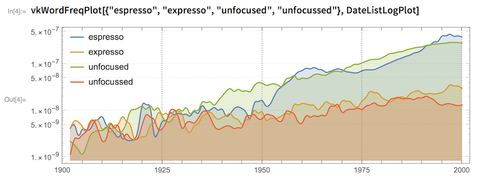 "vkWordFreqPlot[{""espresso"", ""expresso"", ""unfocused"",    ""unfocussed""}, DateListLogPlot]"