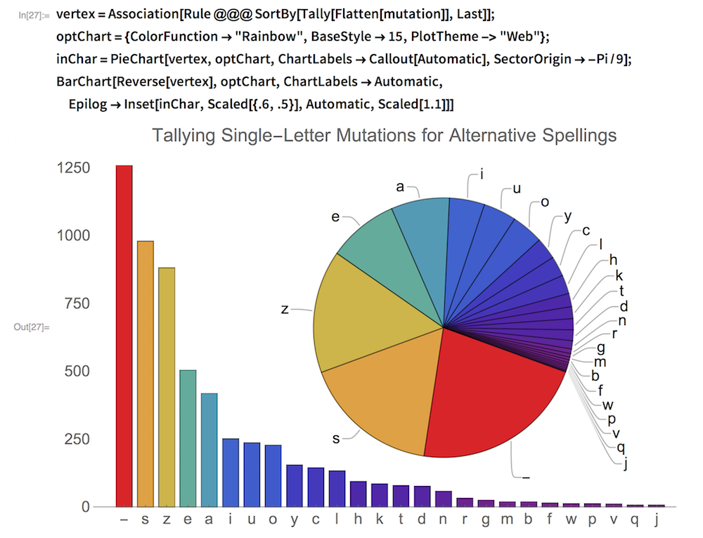"vertex = Association[Rule @@@ SortBy[Tally[Flatten[mutation]], Last]]; optChart = {ColorFunction -> ""Rainbow"", BaseStyle -> 15,     PlotTheme -> ""Web""}; inChar = PieChart[vertex, optChart, ChartLabels -> Callout[Automatic],     SectorOrigin -> -Pi/9]; BarChart[Reverse[vertex], optChart, ChartLabels -> Automatic,  Epilog -> Inset[inChar, Scaled[{.6, .5}], Automatic, Scaled[1.1]]]"