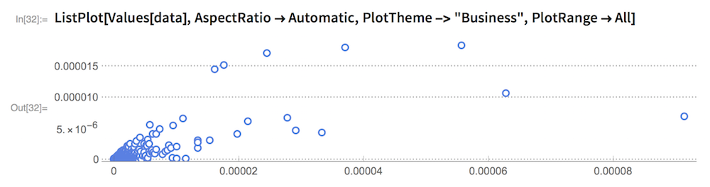 "ListPlot[Values[data], AspectRatio -> Automatic,   PlotTheme -> ""Business"", PlotRange -> All]"