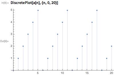 DiscretePlot[a[n], {n, 0, 20}]
