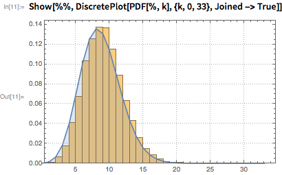 Show[%%, DiscretePlot[PDF[%, k], {k, 0, 33}, Joined -> True]]