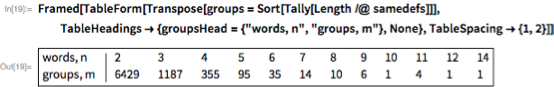 "Framed[TableForm[Transpose[groups = Sort[Tally[Length /@ samedefs]]],    TableHeadings -> {groupsHead = {""words, n"", ""groups, m""}, None},    TableSpacing -> {1, 2}]]"