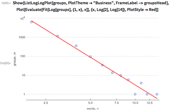 "Show[ListLogLogPlot[groups, PlotTheme -> ""Business"",    FrameLabel -> groupsHead],  Plot[Evaluate[Fit[Log[groups], {1, x}, x]], {x, Log[2], Log[14]},    PlotStyle -> Red]]"