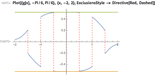 Plot[{g[x], -Pi/6, Pi/6}, {x, -2, 2},   ExclusionsStyle -> Directive[Red, Dashed]]