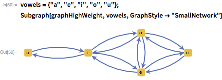 "vowels = {""a"", ""e"", ""i"", ""o"", ""u""}; Subgraph[graphHighWeight, vowels, GraphStyle -> ""SmallNetwork""]"