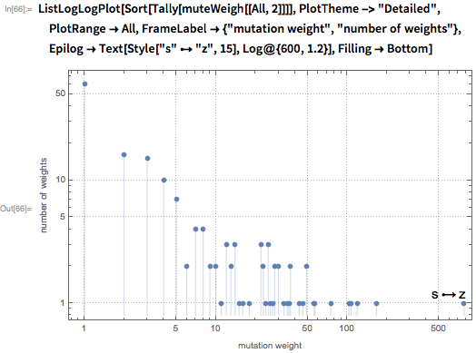 "ListLogLogPlot[Sort[Tally[muteWeigh[[All, 2]]]],   PlotTheme -> ""Detailed"",  PlotRange -> All,   FrameLabel -> {""mutation weight"", ""number of weights""},   Epilog -> Text[Style[""s"" \[DirectedEdge] ""z"", 15], Log@{600, 1.2}],   Filling -> Bottom]"