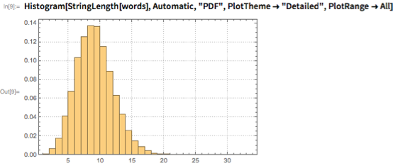 "Histogram[StringLength[words], Automatic, ""PDF"",   PlotTheme -> ""Detailed"", PlotRange -> All]"
