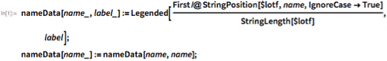 nameData[name_, label_] :=    Legended[First /@ StringPosition[$lotf, name, IgnoreCase -> True]/    StringLength[$lotf], label]; nameData[name_] := nameData[name, name];