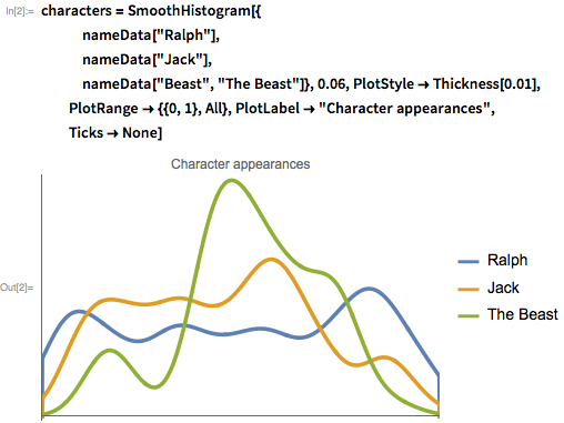 "characters = SmoothHistogram[{    nameData[""Ralph""],    nameData[""Jack""],    nameData[""Beast"", ""The Beast""]}, 0.06, PlotStyle -> Thickness[0.01],   PlotRange -> {{0, 1}, All}, PlotLabel -> ""Character appearances"",   Ticks -> None]"