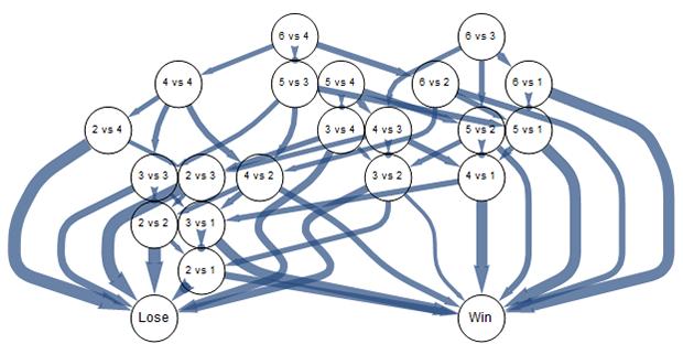Risk battle graph