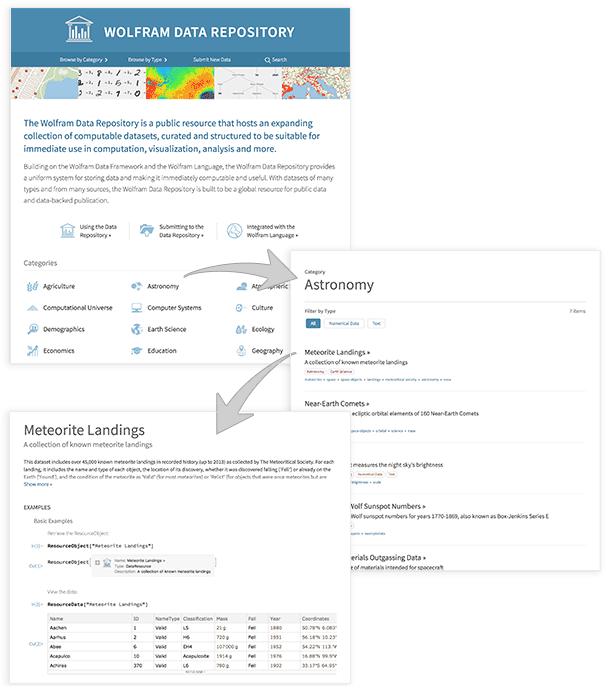 Wolfram Data Repository
