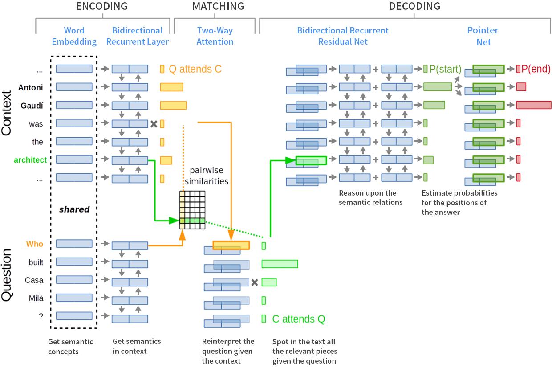 Network chart