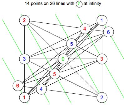 14 point problem