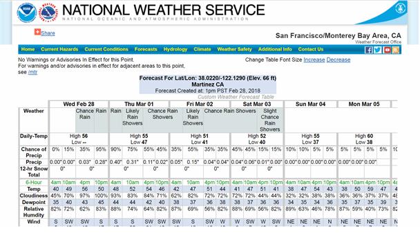 NOAA website image