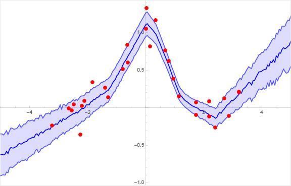 Bayesian Neural Nets