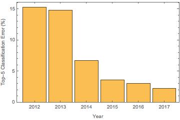 ImageNet Challenge Graph