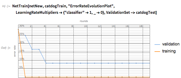 ValidationSet -> catdogTest