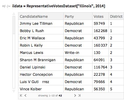 RepresentativeVotesDataset